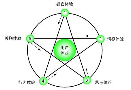 淄博网站优化推广需兼顾关键词排名和用户体验