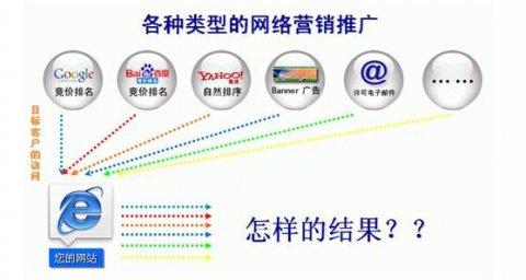 淄博企业该如何做好网络推广